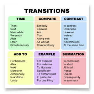 Transitions Chart