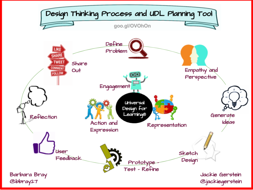 Design-Thinking-and-UDL-Planning-Tool-header